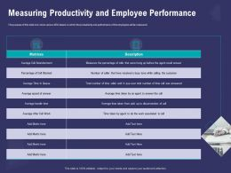 Measuring Productivity And Employee Performance Call Abandonment Ppt Powerpoint Presentation Themes