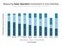Measuring Sales Operation Involvement In Core Activities