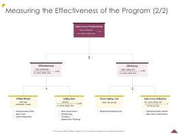 Measuring The Effectiveness Of The Program Cost Ppt Powerpoint Presentation