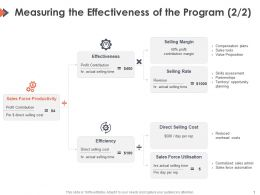 Measuring The Effectiveness Of The Program Margin Ppt Powerpoint Presentation Styles