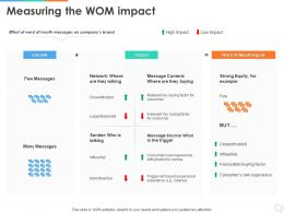 Measuring The WOM Impact Ppt Powerpoint Presentation Model Introduction