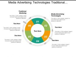 Media Advertising Technologies Traditional Marketing Financial Digital Marketing Cpb