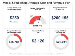 Media And Publishing Average Cost And Revenue Per Movie Title Dashboard