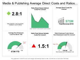 Media And Publishing Average Direct Costs And Ratios Dashboard