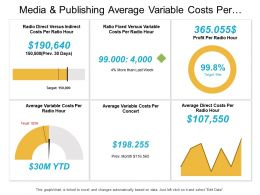 Media And Publishing Average Variable Costs Per Concert Dashboard