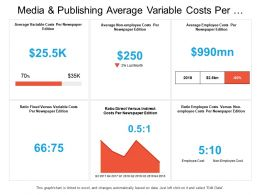 Media And Publishing Average Variable Costs Per Edition Dashboard