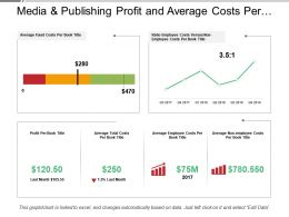 Media And Publishing Profit And Average Costs Per Title Dashboard