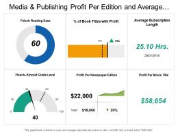 Media And Publishing Profit Per Edition And Average Subscription Dashboard