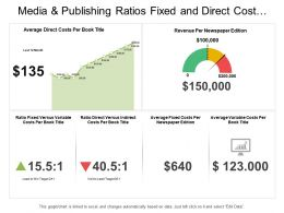 Media And Publishing Ratios Fixed And Direct Cost Dashboard