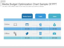 Media Budget Optimization Chart Sample Of Ppt