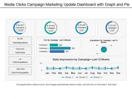 Media Clicks Campaign Marketing Update Dashboard With Graph And Pie