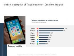 Media Consumption Of Target Customer Customer Insights Ppt Powerpoint Presentation Outline Introduction