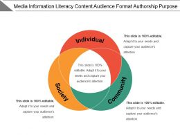 Media Information Literacy Content Audience Format Authorship.Purpos