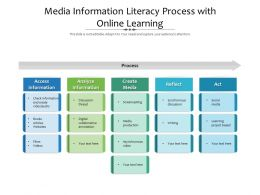 Media Information Literacy Process With Online Learning