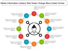 Media Information Literacy Red Green Orange Blue Linked Circles