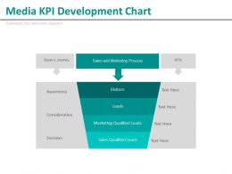 Media Kpi Development Chart Ppt Slides