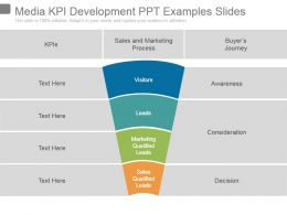 Media Kpi Development Ppt Examples Slides