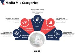Media Mix Categories Competitor Activity Economic Conditions Price Promotions
