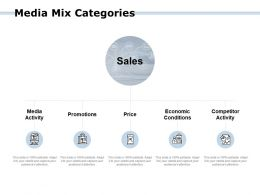 Media Mix Categories Promotions Activity Ppt Powerpoint Presentation Gallery Aids