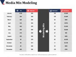 Media Mix Modeling Internet Demand Revenue Modeling Mix