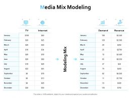 Media Mix Modeling Ppt Powerpoint Presentation Icon Slides