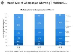 Media Mix Of Companies Showing Traditional Digital Tv Radio