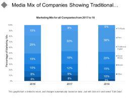Media Mix Of Companies Showing Traditional Digital Tv Radio