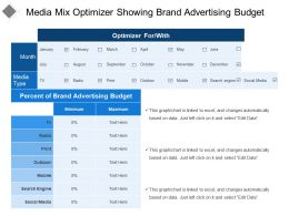 Media Mix Optimizer Showing Brand Advertising Budget