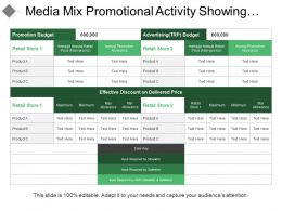 Media Mix Promotional Activity Showing Advertisement And Promotion Budget
