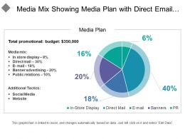Media Mix Showing Media Plan With Direct Email Banners Pr