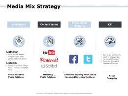Media Mix Strategy Promotional Platforms Ppt Powerpoint Presentation Gallery Icons