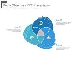 Media Objectives Ppt Presentation