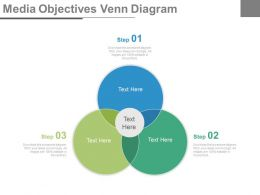 Media Objectives Venn Diagram Ppt Slides