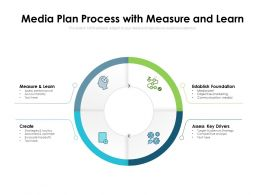 Media Plan Process With Measure And Learn