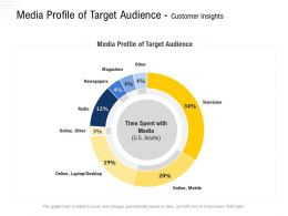Media Profile Of Target Audience Customer Insights Adults Ppt Powerpoint Presentation Gallery Example