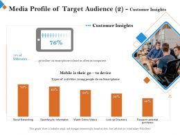 Media Profile Of Target Audience Customer Insights As Often Ppt Powerpoint Presentation Styles Outfit