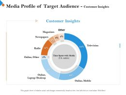 Media Profile Of Target Audience Customer Insights Spent With Ppt Powerpoint Presentation Styles Maker