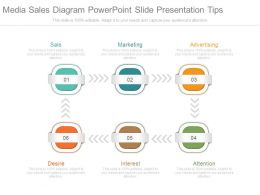 Media Sales Diagram Powerpoint Slide Presentation Tips