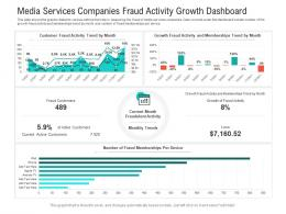 Media Services Companies Fraud Activity Growth Dashboard Powerpoint Template