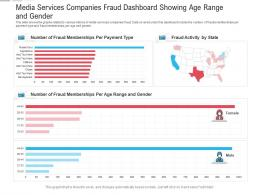 Media Services Companies Fraud Dashboard Showing Age Range And Gender Powerpoint Template