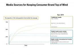 Media Sources For Keeping Consumer Brand Top Of Mind