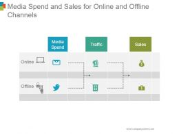 Media Spend And Sales For Online And Offline Channels Ppt Example