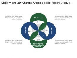 Media Views Law Changes Affecting Social Factors Lifestyle Trends