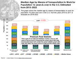 Median Age By Means Of Transportation To Work For Population 16 Years Over In US Estimated 2015-2022