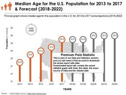 Median Age For The US Population For 2013-2022