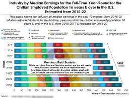 Median Earnings By Industry For Full Time Year Round For Civilian 16 Years Over In US Estimated 2015-22