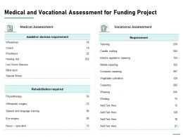 Medical And Vocational Assessment For Funding Project Ppt Example