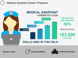 Medical Assistant Career Prospects