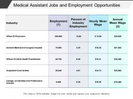 Medical Assistant Jobs And Employment Opportunities