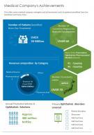 Medical Companys Achievements Presentation Report Infographic PPT PDF Document